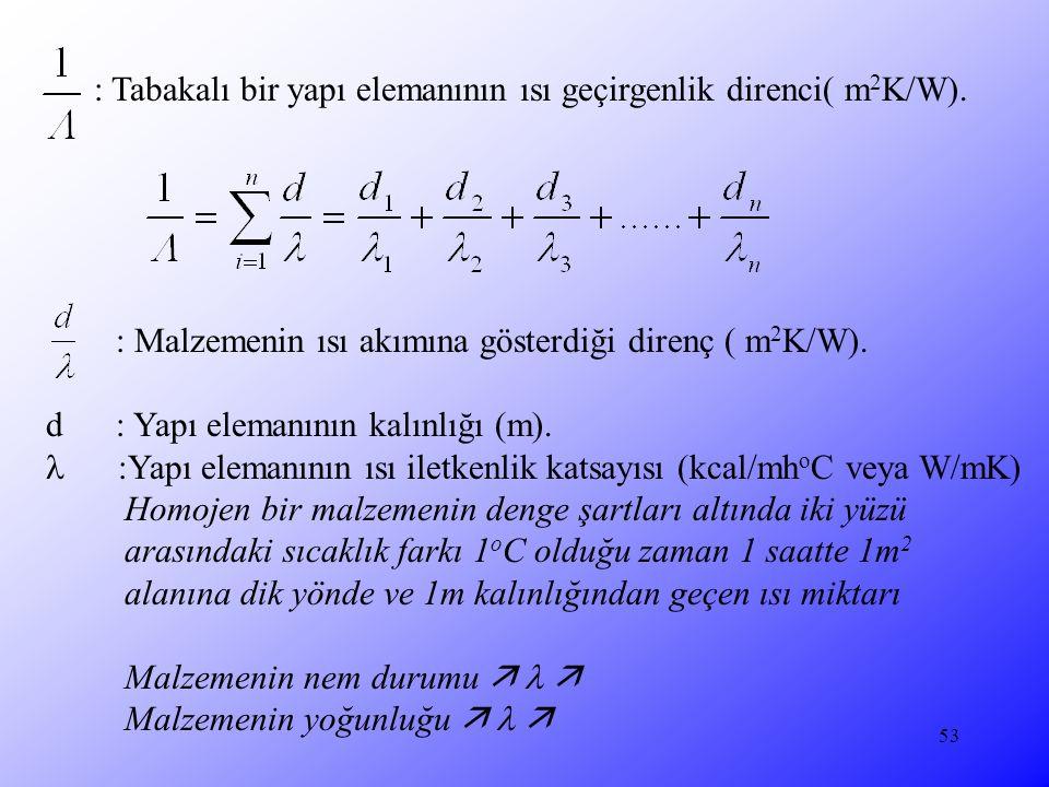 : Malzemenin ısı akımına gösterdiği direnç ( m2K/W).