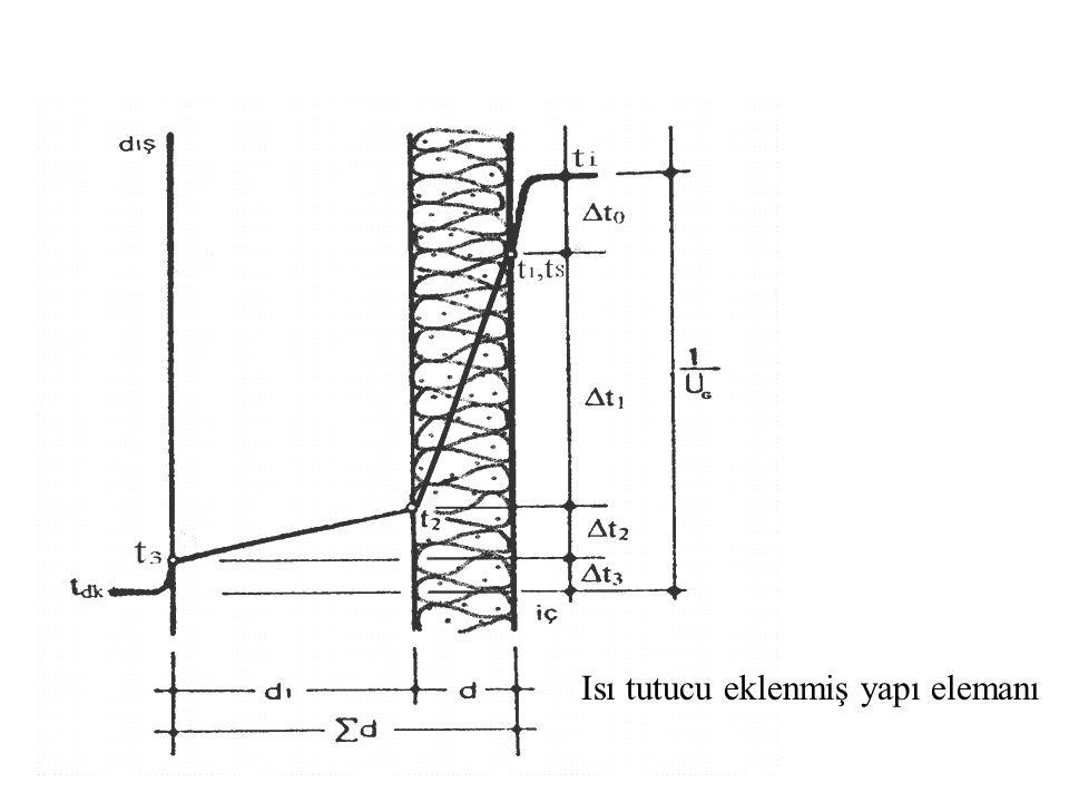 Isı tutucu eklenmiş yapı elemanı