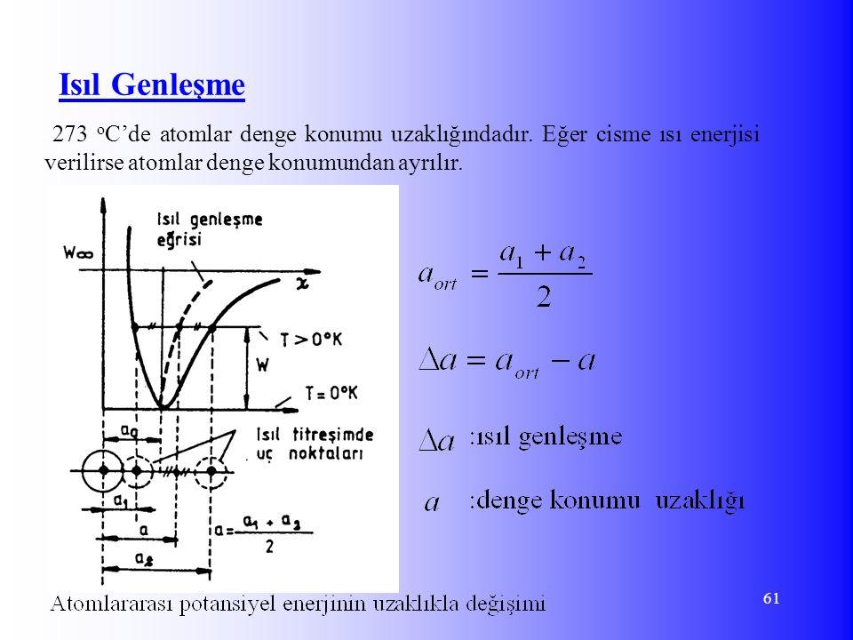 Isıl Genleşme -273 oC'de atomlar denge konumu uzaklığındadır.