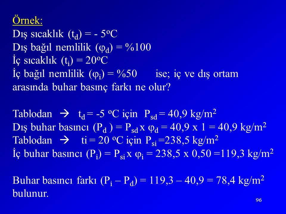 Örnek: Dış sıcaklık (td) = - 5oC. Dış bağıl nemlilik (d) = %100