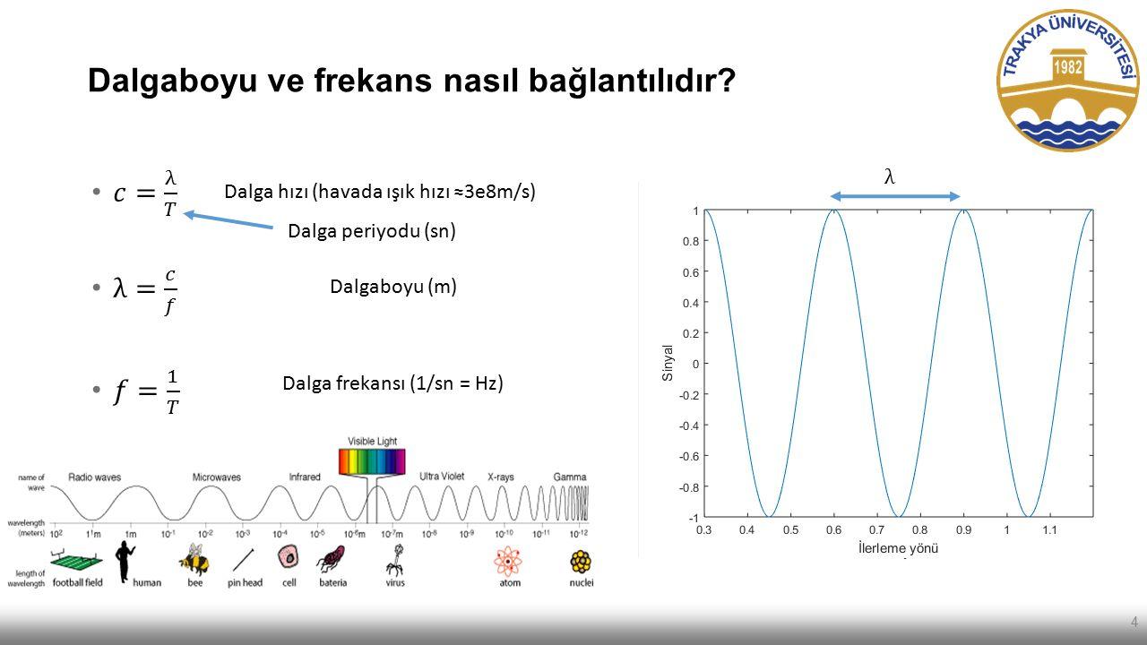 Dalgaboyu ve frekans nasıl bağlantılıdır