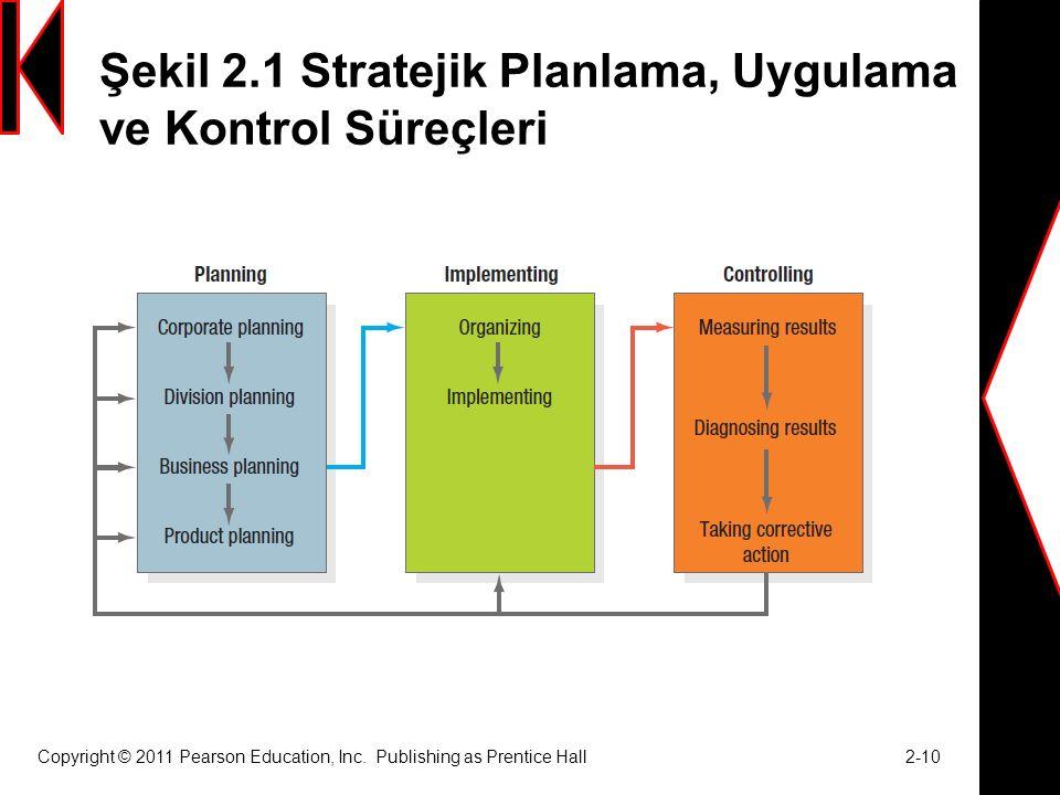 Şekil 2.1 Stratejik Planlama, Uygulama ve Kontrol Süreçleri