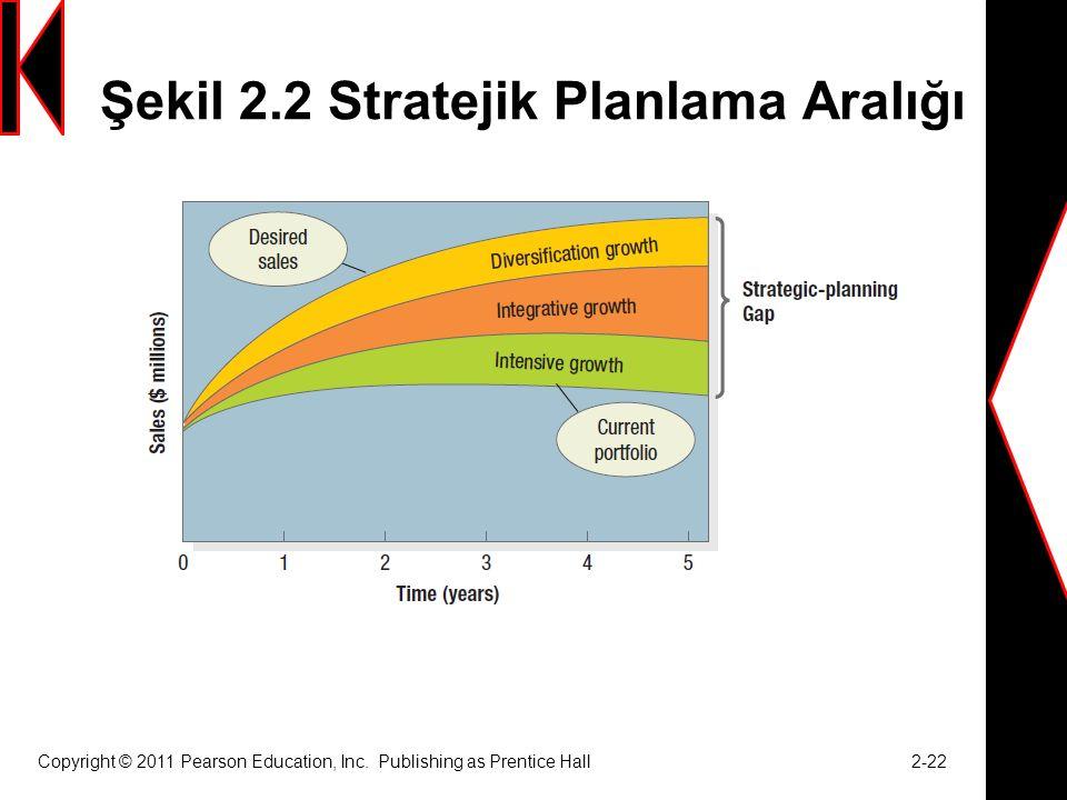 Şekil 2.2 Stratejik Planlama Aralığı