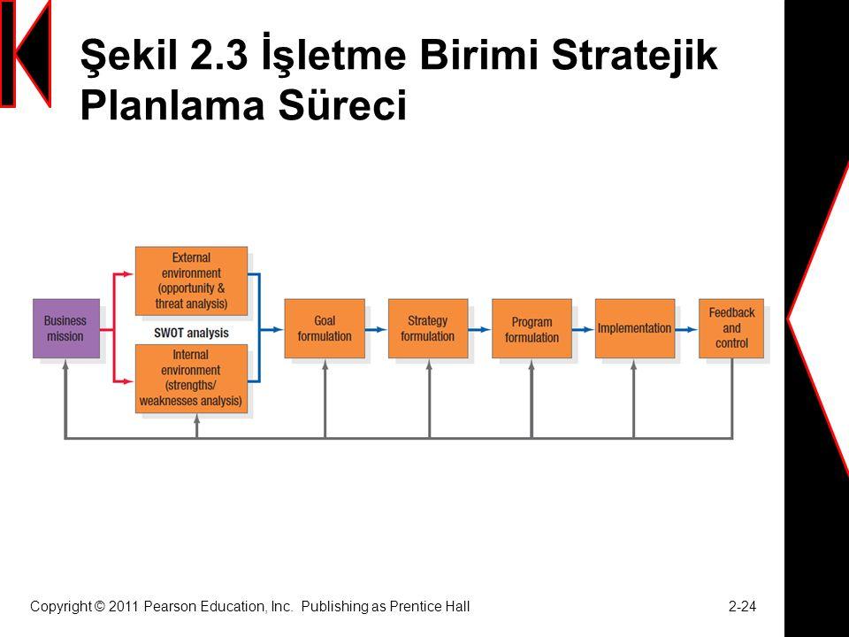 Şekil 2.3 İşletme Birimi Stratejik Planlama Süreci
