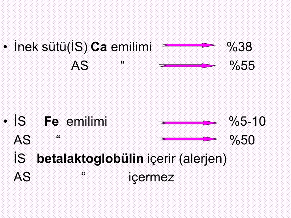 İnek sütü(İS) Ca emilimi %38