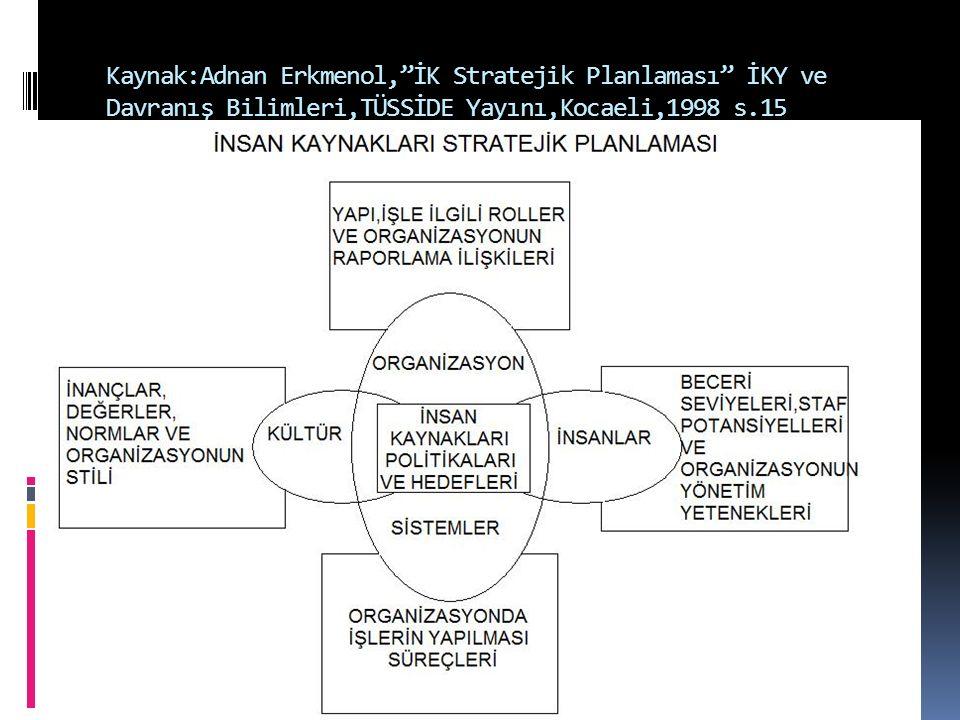 Kaynak:Adnan Erkmenol, İK Stratejik Planlaması İKY ve Davranış Bilimleri,TÜSSİDE Yayını,Kocaeli,1998 s.15