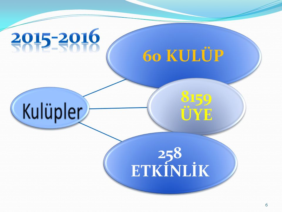 2015-2016 60 KULÜP 8159 ÜYE 258 ETKİNLİK