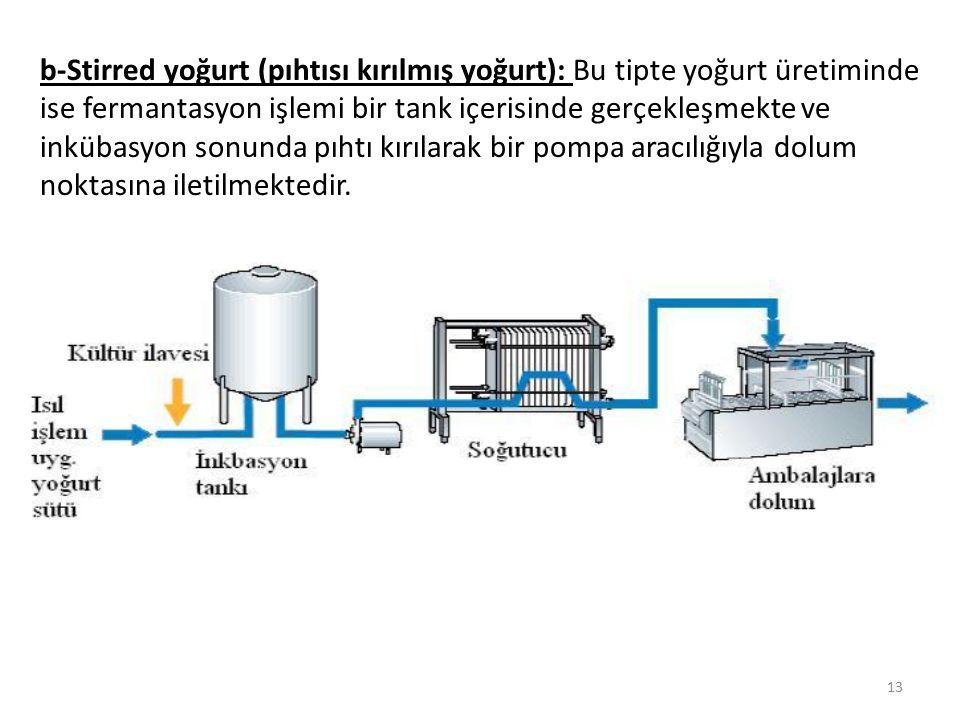 b-Stirred yoğurt (pıhtısı kırılmış yoğurt): Bu tipte yoğurt üretiminde ise fermantasyon işlemi bir tank içerisinde gerçekleşmekte ve inkübasyon sonunda pıhtı kırılarak bir pompa aracılığıyla dolum noktasına iletilmektedir.