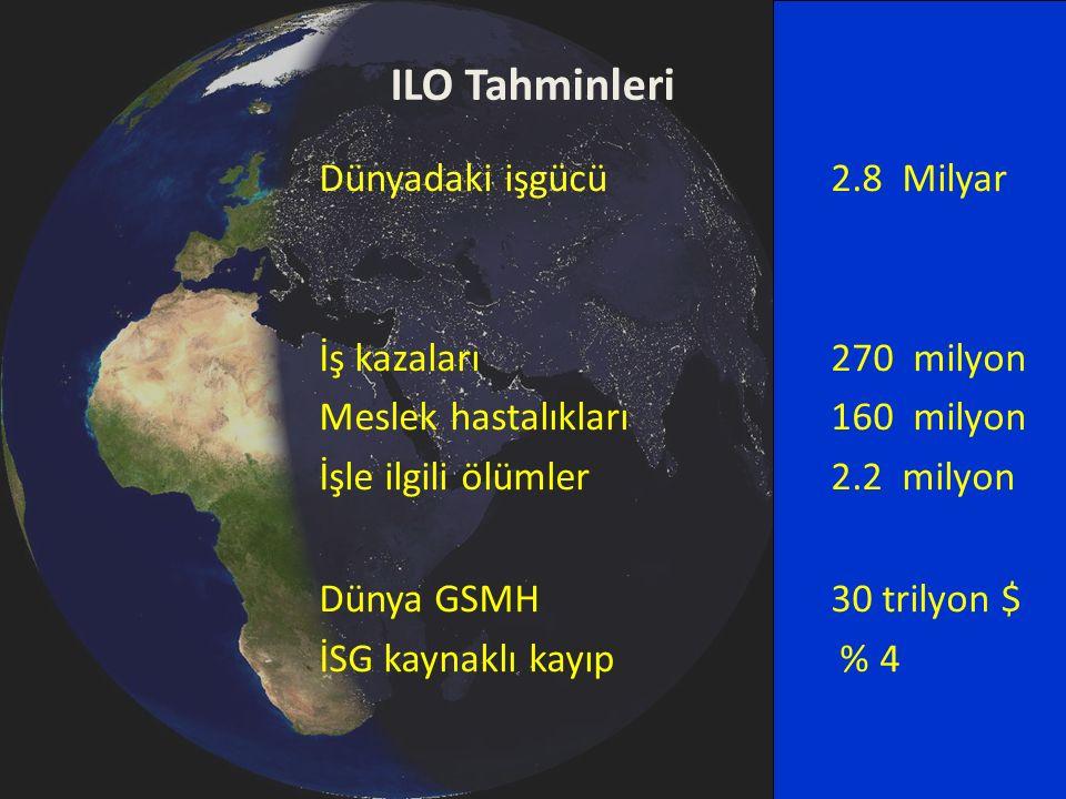 ILO Tahminleri Dünyadaki işgücü 2.8 Milyar İş kazaları 270 milyon