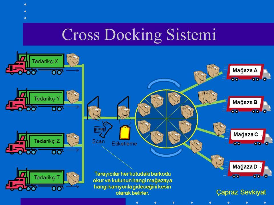 Cross Docking Sistemi Çapraz Sevkiyat Tedarikçi X Mağaza A Tedarikçi Y
