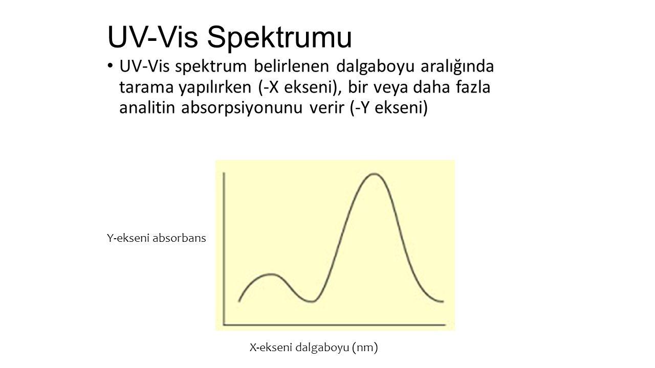 UV-Vis Spektrumu