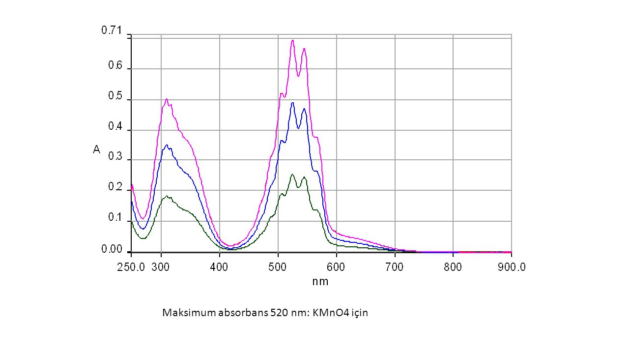 Maksimum absorbans 520 nm: KMnO4 için