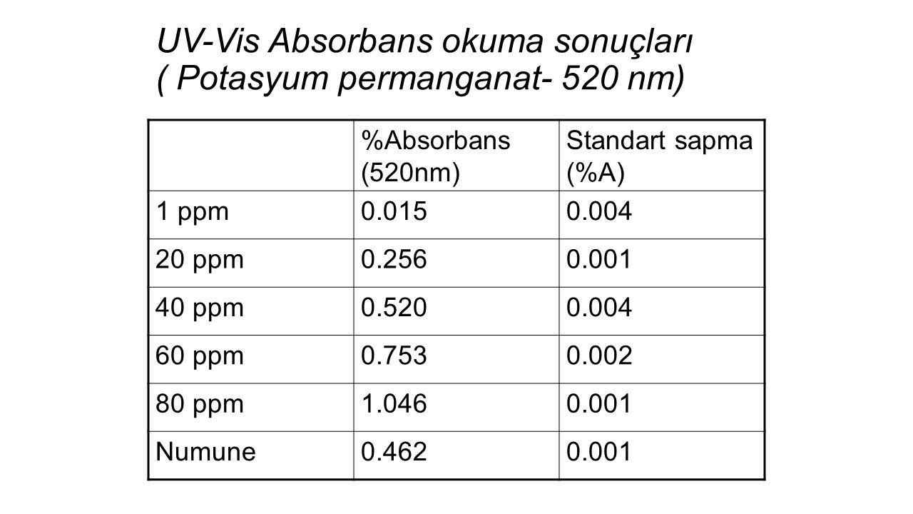 UV-Vis Absorbans okuma sonuçları ( Potasyum permanganat- 520 nm)