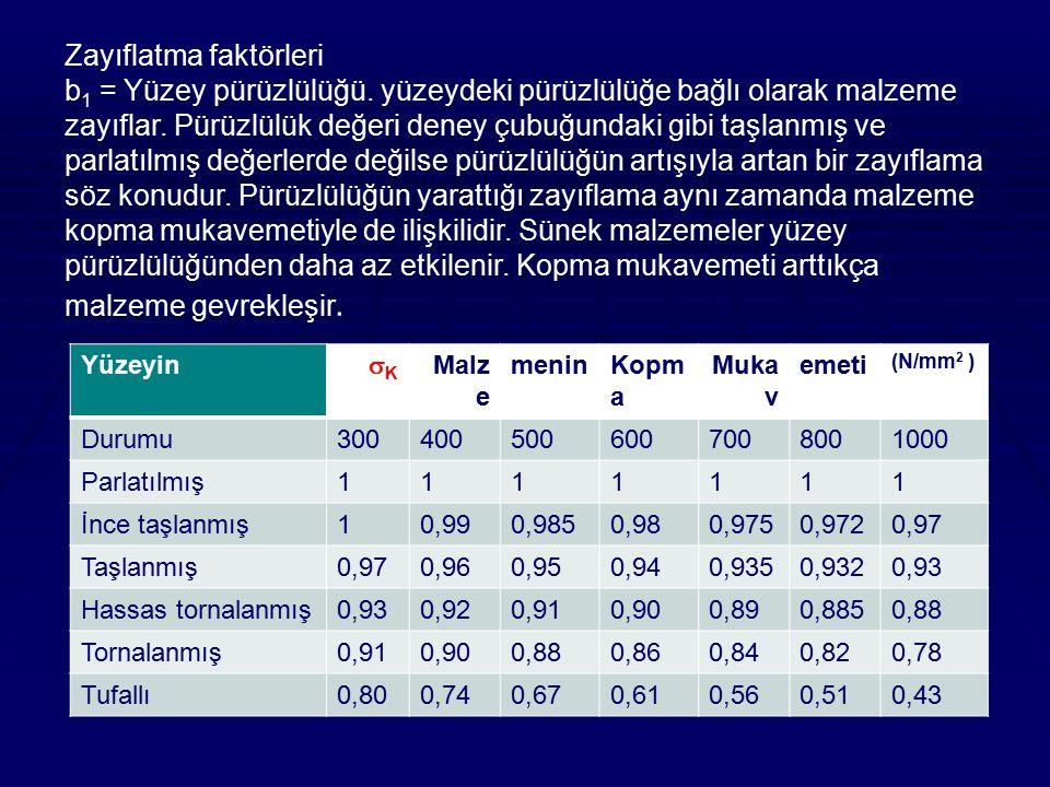 Zayıflatma faktörleri