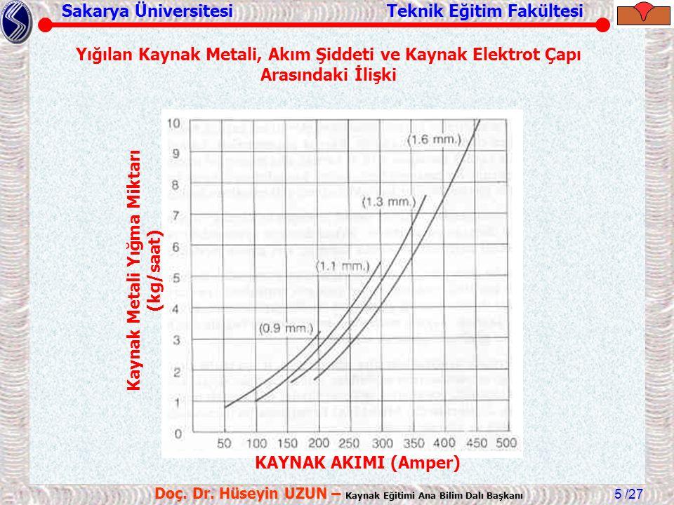 Kaynak Metali Yığma Miktarı (kg/saat)