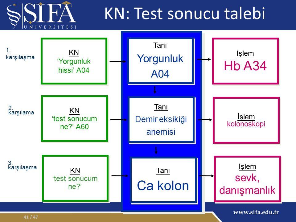 KN: Test sonucu talebi Hb A34 Ca kolon Yorgunluk A04 sevk, danışmanlık
