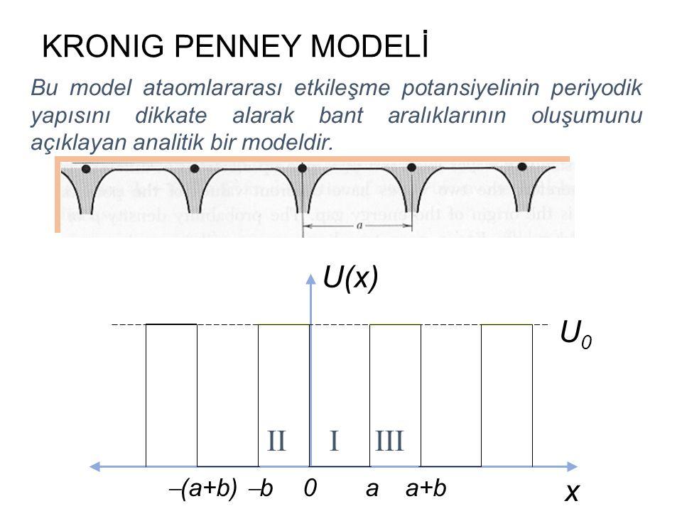 KRONIG PENNEY MODELİ U(x) x U0 II I III (a+b) b a a+b