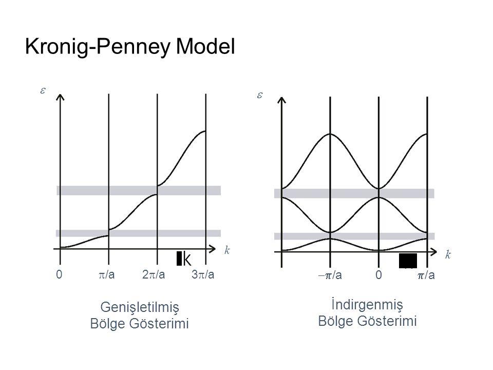 Kronig-Penney Model İndirgenmiş Bölge Gösterimi