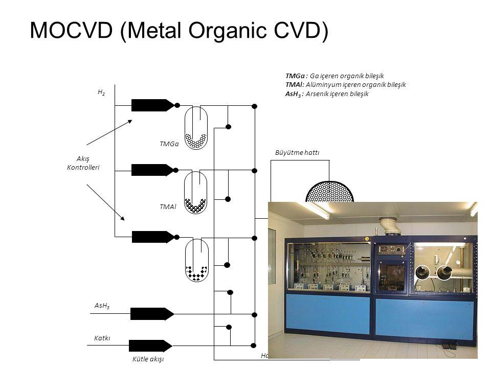 MOCVD (Metal Organic CVD)