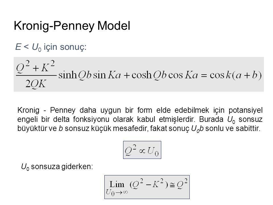 Kronig-Penney Model E < U0 için sonuç:
