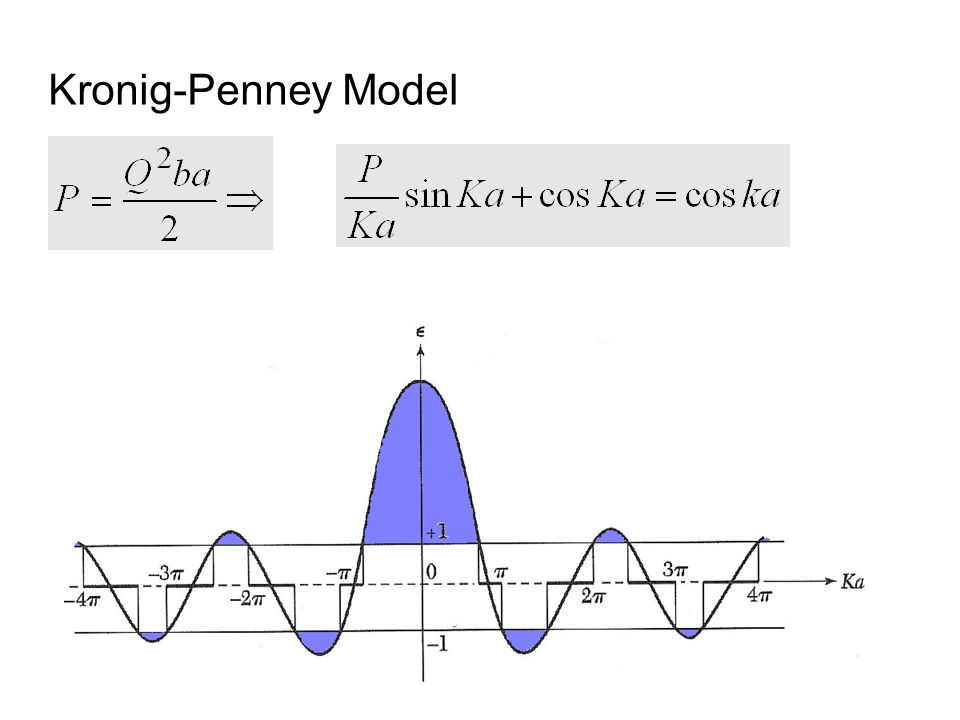 Kronig-Penney Model P is sometimes referred to as the stopping power. It is a measure of the barrier strength.