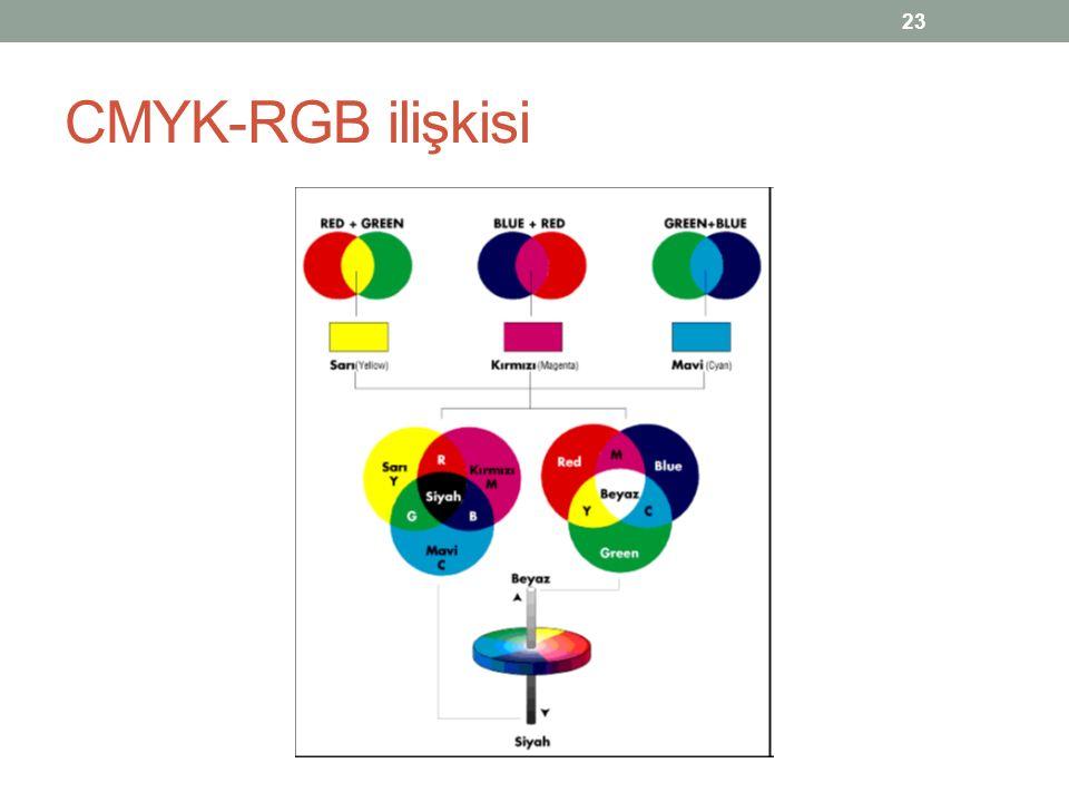 CMYK-RGB ilişkisi