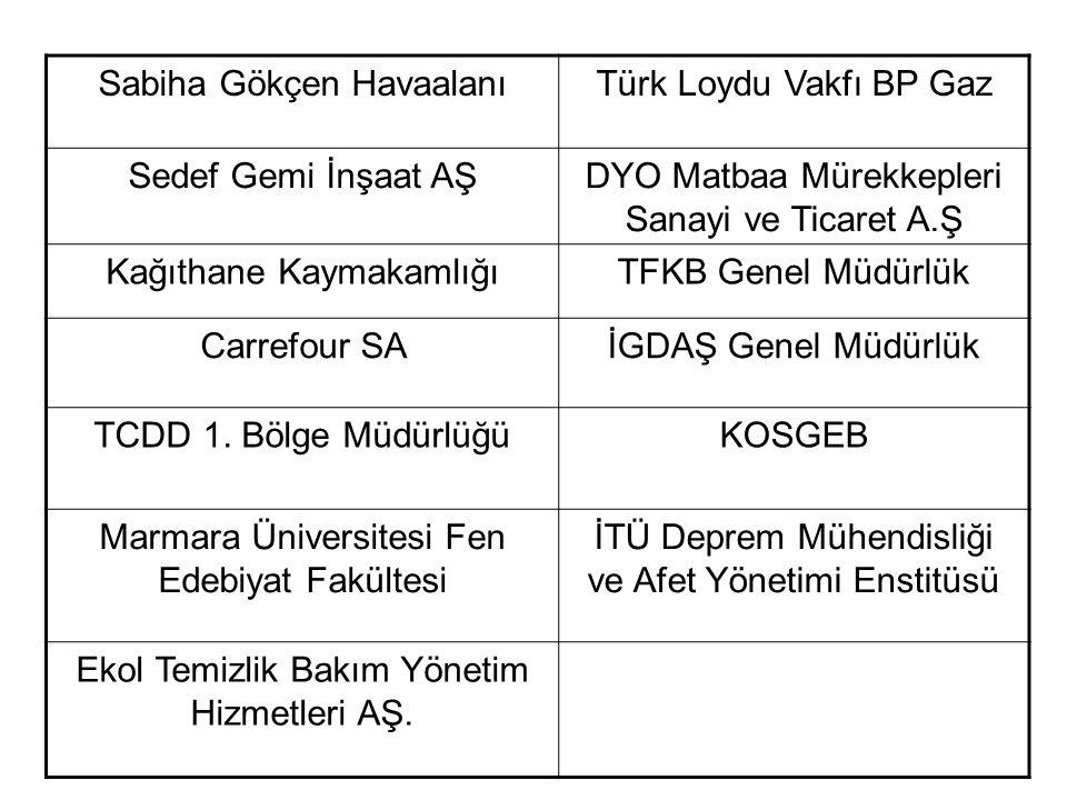 Sabiha Gökçen Havaalanı Türk Loydu Vakfı BP Gaz Sedef Gemi İnşaat AŞ