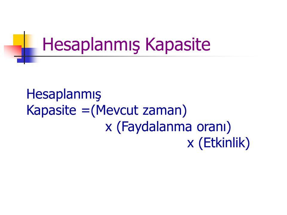 Hesaplanmış Kapasite Hesaplanmış Kapasite =(Mevcut zaman) x (Faydalanma oranı) x (Etkinlik)