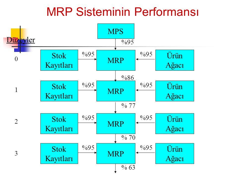 MRP Sisteminin Performansı