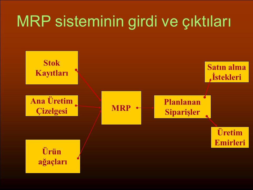 MRP sisteminin girdi ve çıktıları