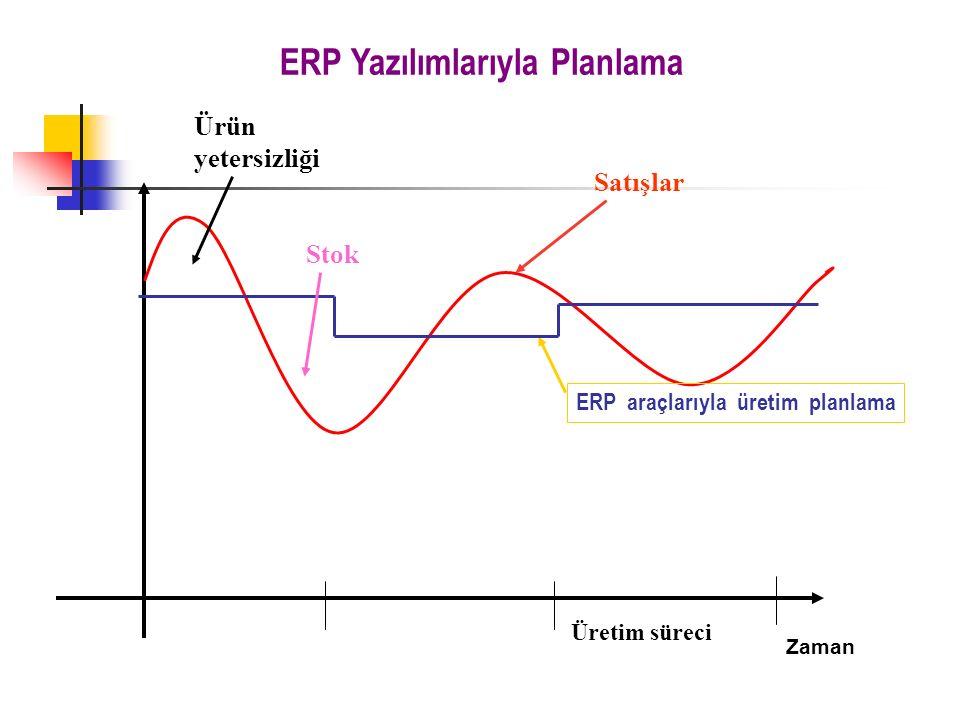 ERP Yazılımlarıyla Planlama