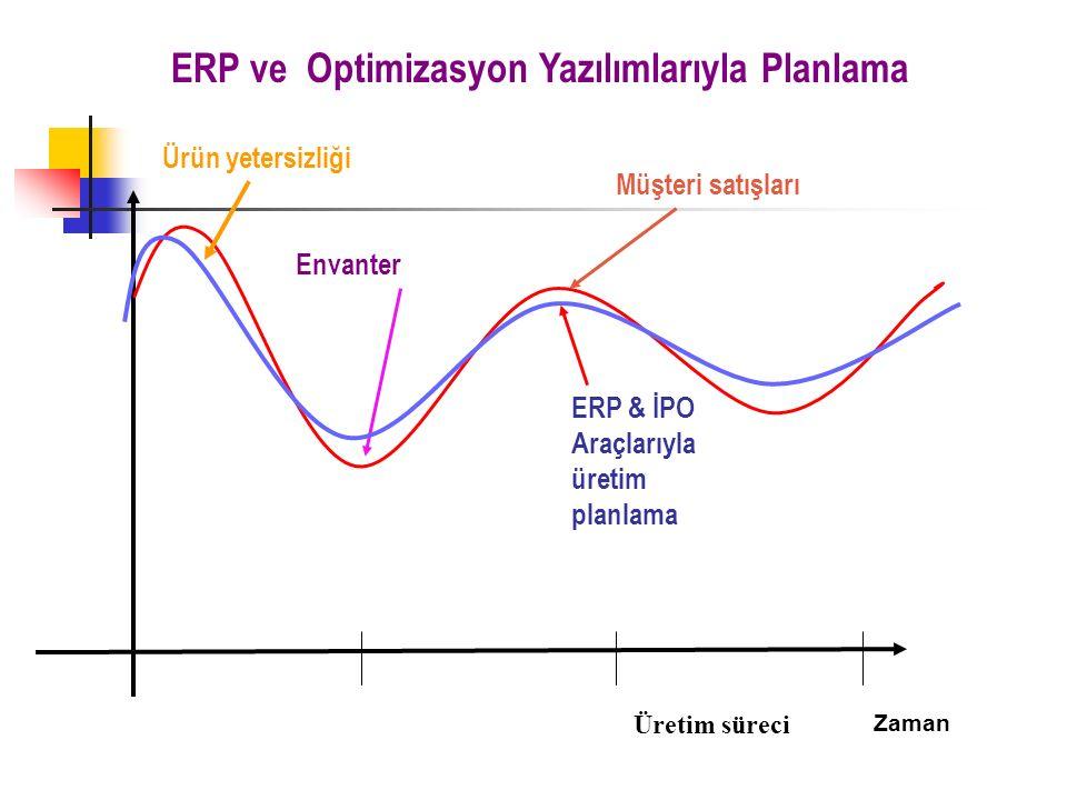 ERP ve Optimizasyon Yazılımlarıyla Planlama