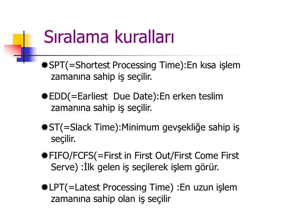 Sıralama kuralları SPT(=Shortest Processing Time):En kısa işlem zamanına sahip iş seçilir.