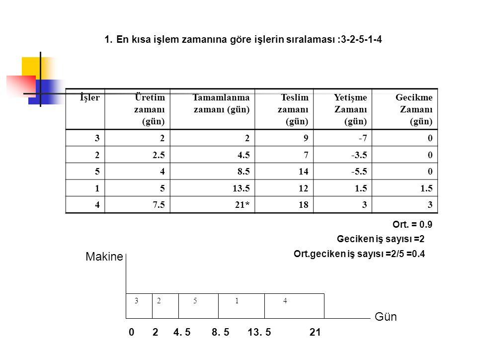 En kısa işlem zamanına göre işlerin sıralaması :3-2-5-1-4