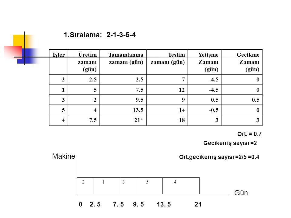 Sıralama: 2-1-3-5-4 Makine Gün 0 2. 5 7. 5 9. 5 13. 5 21 İşler