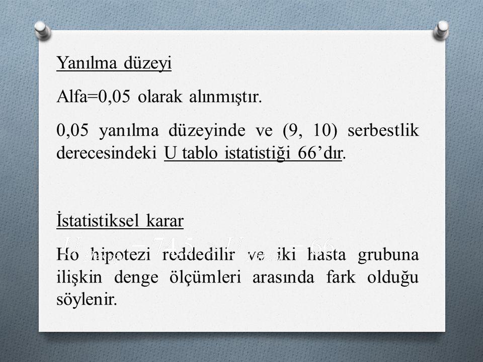 Yanılma düzeyi Alfa=0,05 olarak alınmıştır. 0,05 yanılma düzeyinde ve (9, 10) serbestlik derecesindeki U tablo istatistiği 66'dır.