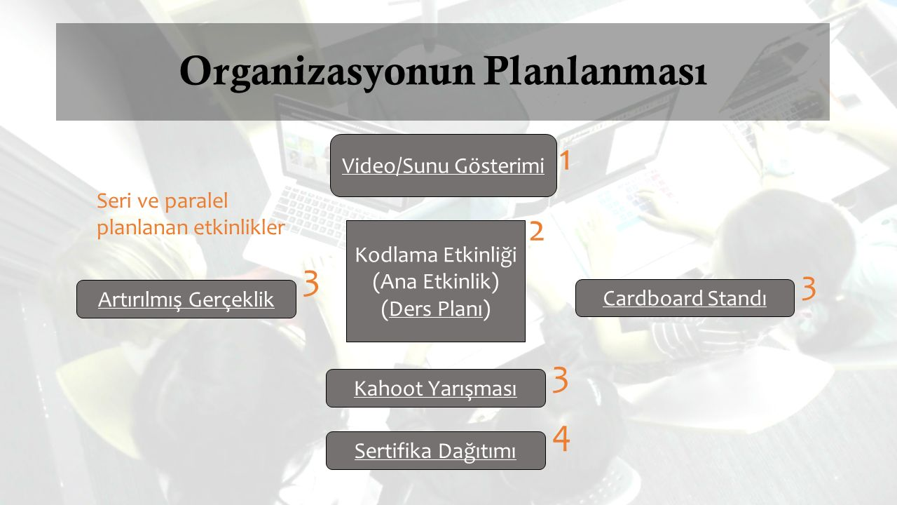 Organizasyonun Planlanması
