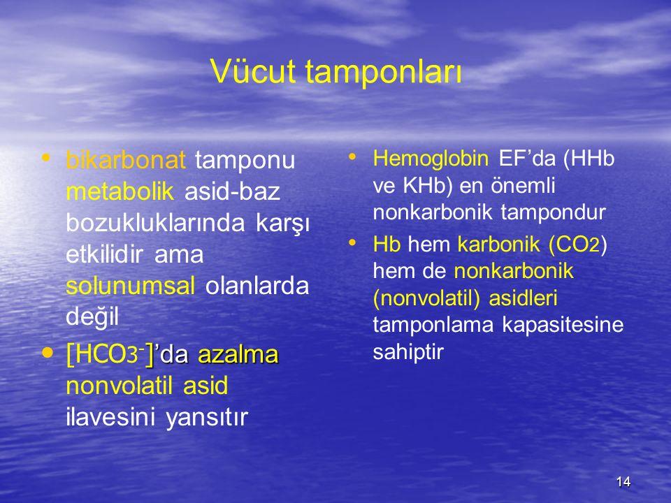 Vücut tamponları bikarbonat tamponu metabolik asid-baz bozukluklarında karşı etkilidir ama solunumsal olanlarda değil.