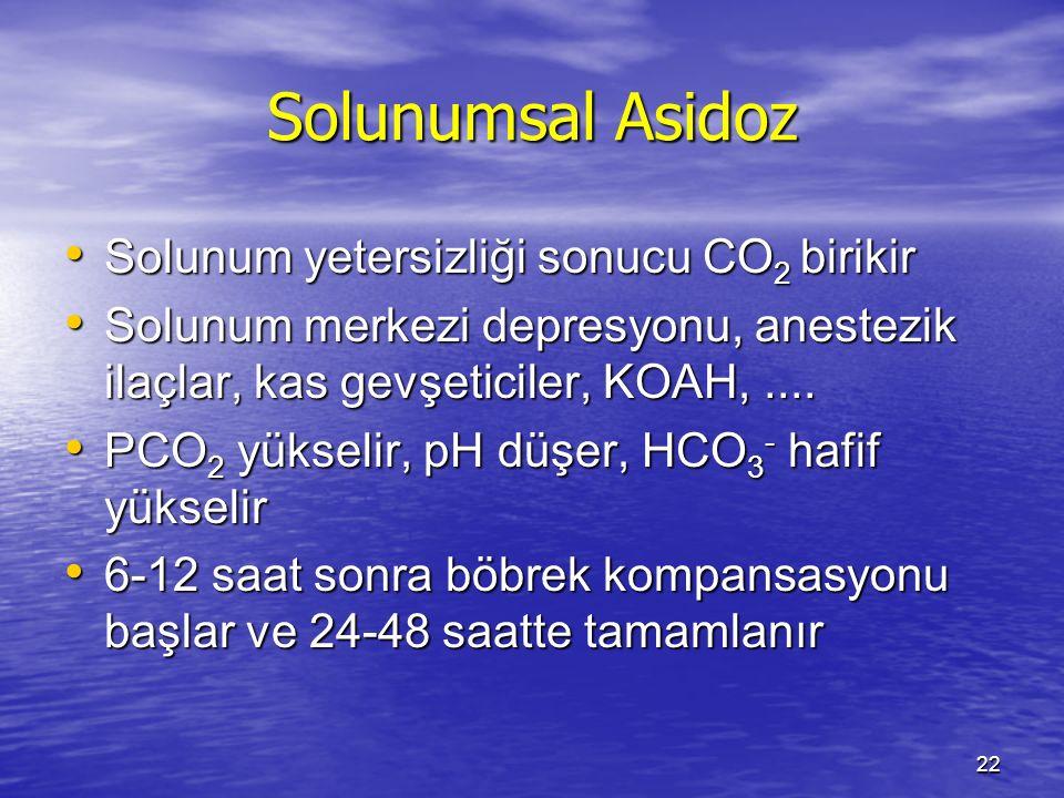 Solunumsal Asidoz Solunum yetersizliği sonucu CO2 birikir