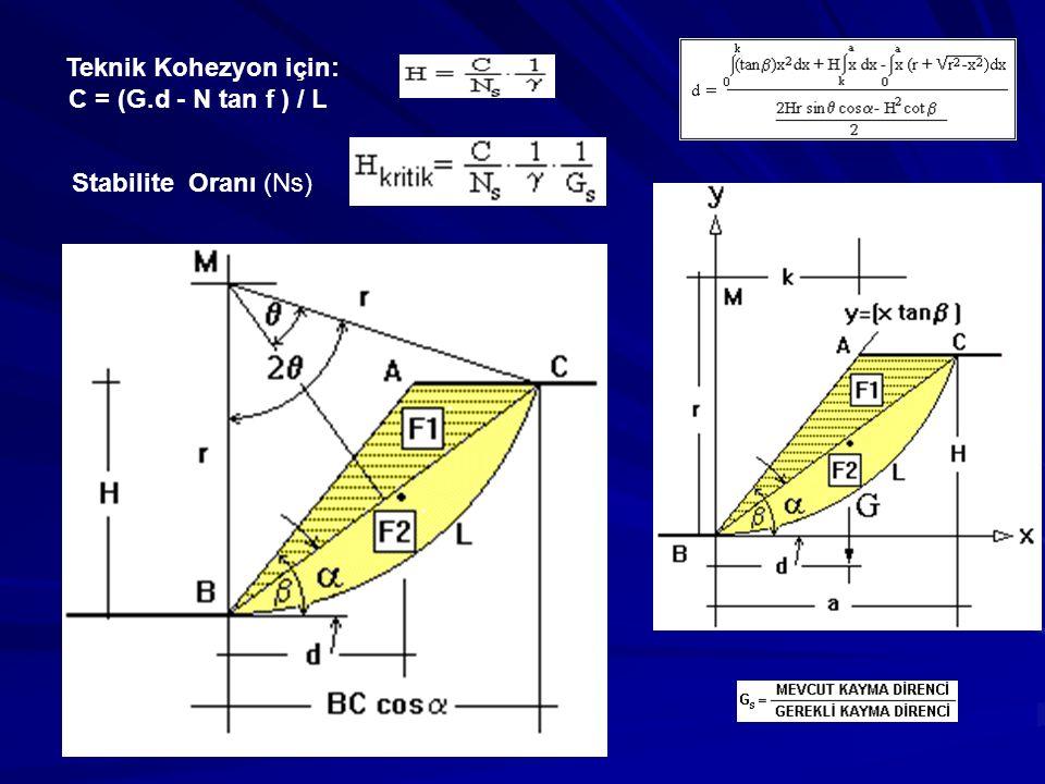Teknik Kohezyon için: C = (G.d - N tan f ) / L Stabilite Oranı (Ns)