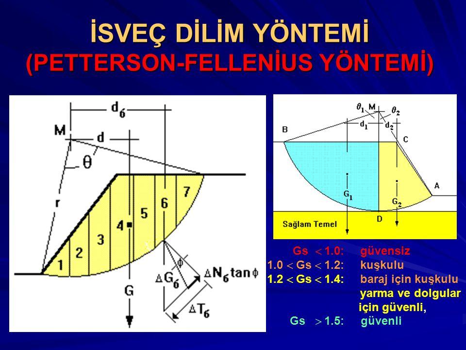 İSVEÇ DİLİM YÖNTEMİ (PETTERSON-FELLENİUS YÖNTEMİ)
