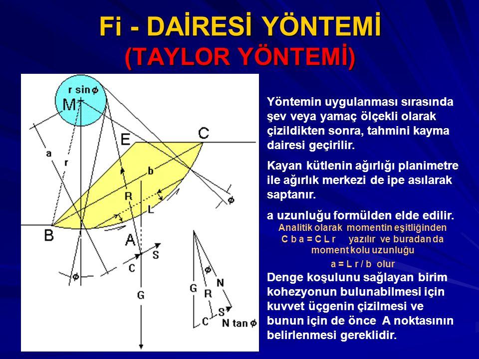 Fi - DAİRESİ YÖNTEMİ (TAYLOR YÖNTEMİ)