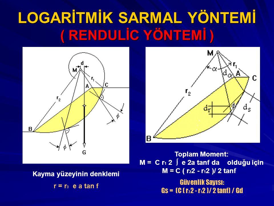 LOGARİTMİK SARMAL YÖNTEMİ ( RENDULİC YÖNTEMİ )