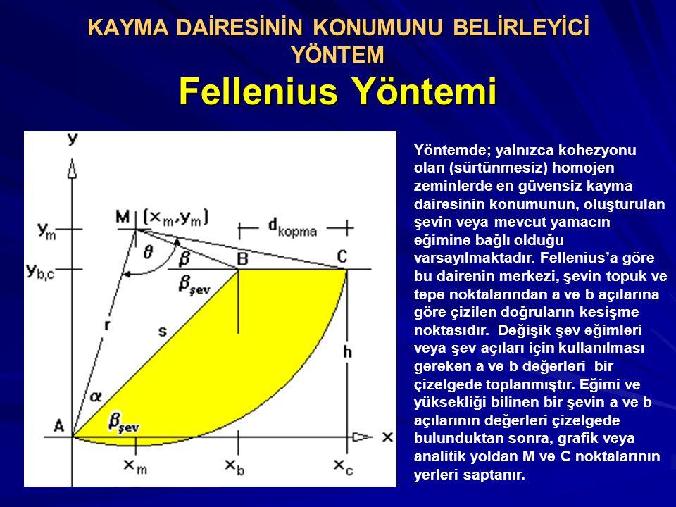 KAYMA DAİRESİNİN KONUMUNU BELİRLEYİCİ YÖNTEM Fellenius Yöntemi