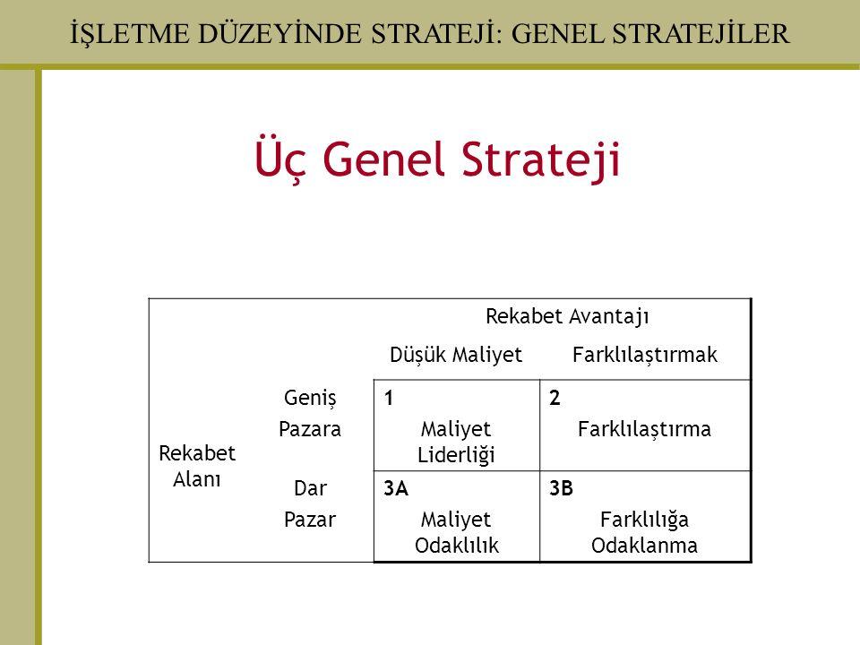 Üç Genel Strateji Rekabet Avantajı Rekabet Alanı Düşük Maliyet