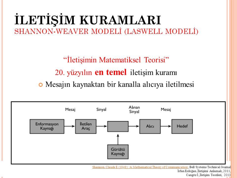İLETİŞİM KURAMLARI SHANNON-WEAVER MODELİ (LASWELL MODELİ)