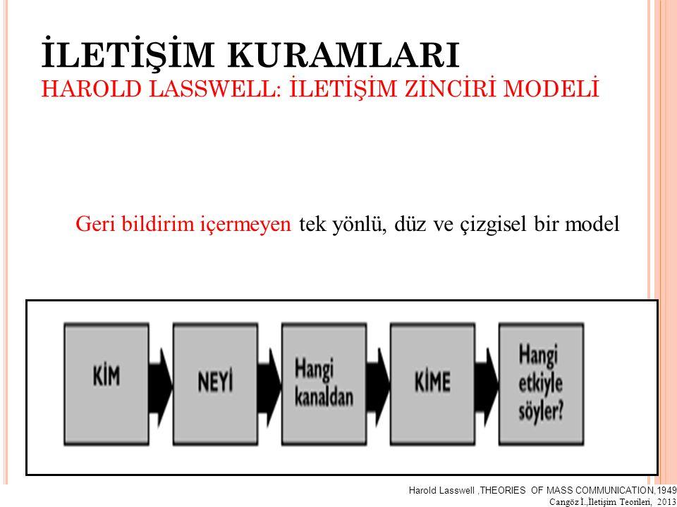 İLETİŞİM KURAMLARI HAROLD LASSWELL: İLETİŞİM ZİNCİRİ MODELİ