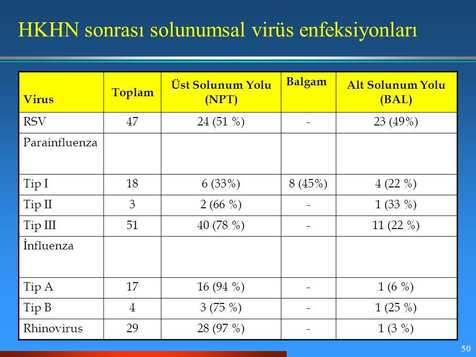 HKHN sonrası solunumsal virüs enfeksiyonları