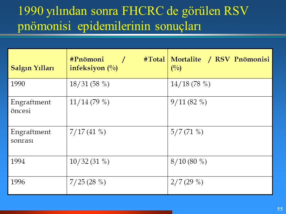 1990 yılından sonra FHCRC de görülen RSV pnömonisi epidemilerinin sonuçları