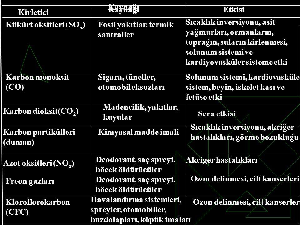Kükürt oksitleri (SOx) Fosil yakıtlar, termik santraller